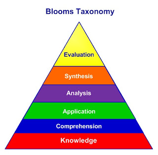 bloom's taxonomy objectives,bloom's taxonomy theory, bloom's taxonomy of learning, bloom's taxonomy levels, bloom's taxonomy of educational objectives pdf,