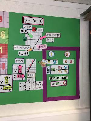 Mrs. Shah algebra word wall