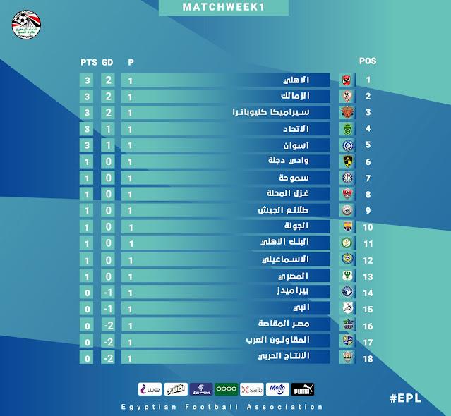 ترتيب الدورى المصرى الممتاز 2021 بعد نهاية مباريات الأسبوع الأول