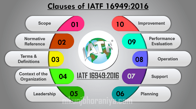 Clauses of IATF 16949