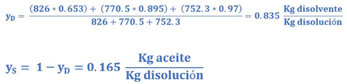 Composición del extracto en el ejemplo 2