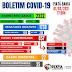 COVID-19: Confira o Boletim desta segunda-feira (01), em Piatã