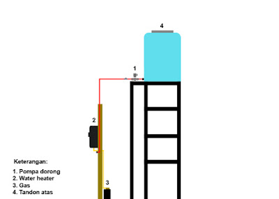 Dalam hal pemasangan pipa ppr untuk water heater harus dikerjakan dengan benar, seperti ketinggian tandon air untuk dapat membuka katup didalam water heater