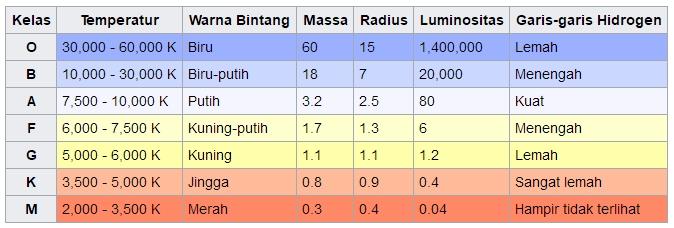 Mengenal Warna Warna Bintang Di Alam Semesta Info Astronomy