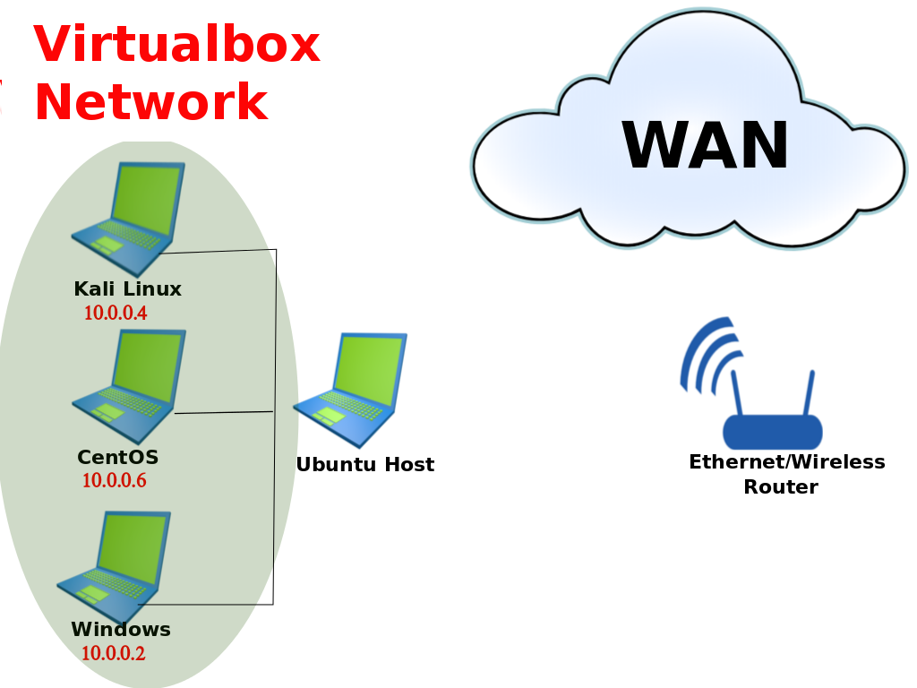 How to set and run internal DHCP Virtual Network on CentOS,Kali
