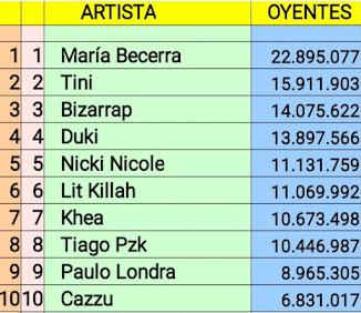 Top 10 artistas argentinos con mas oyentes en Spotify (12/09/21)