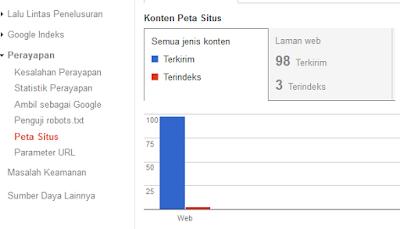 Solusi Terbaru Sitemap Blogspot Yang Tidak Terindeks Google