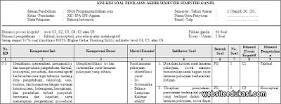 Kisi-kisi PAS Bahasa Indonesia Kelas 12 Tahun 2019/2020