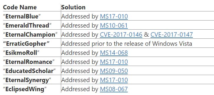 windows 7 update ms17-010 download