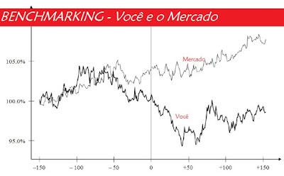 Benchmark - Como você acompanha seu desempenho no mercado ?