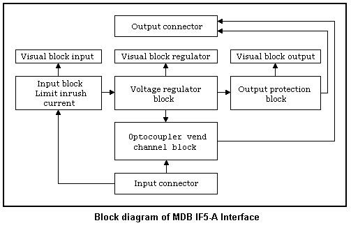 Innova Inteltech  Mdb If5