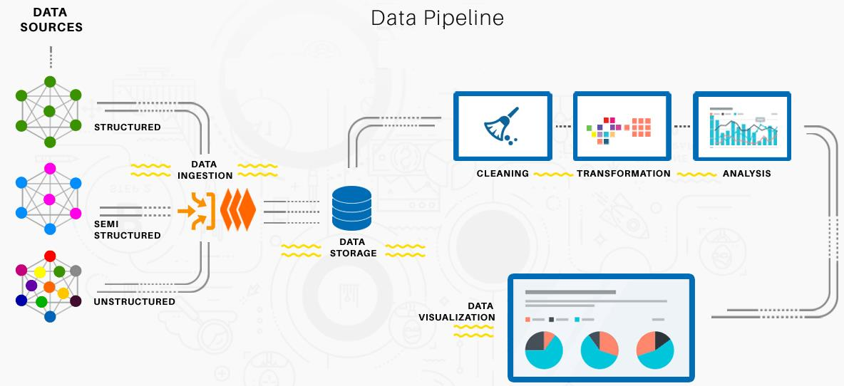 Microsoft Business Intelligence (Data Tools)|What is Data