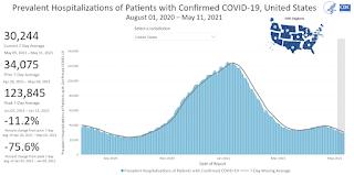 COVID-19 Hospitalized