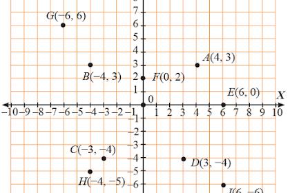 Kunci Jawaban Matematika Kelas 8 Halaman 52 Ayo Kita Berlatih 2.1