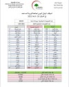 الموقف الوبائي اليومي لجائحة كورونا المستجد في العراق ليوم الخميس الموافق 18 شباط  2021
