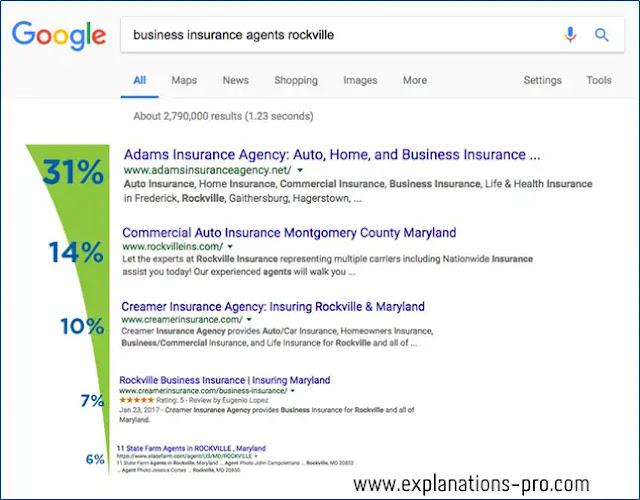 Improve your website ranking on Google