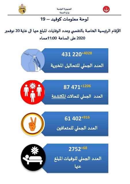 عاجل: تونس تتجاوز الصين في عدد إصابات فيروس كورونا ... تفاصيل أكثر