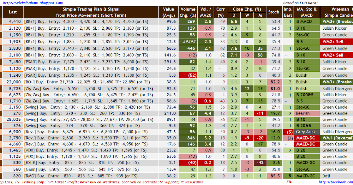 Tabel Saham 'Syariah' Pilihan untuk Trading pada Hari ...