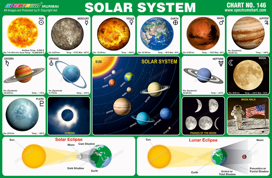Chart 146 Solar System on Solar System Projects For Kids