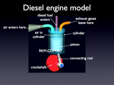 how a car ac works diagram details about diesel marine aeronautical engine: engine ... how a gasoline engine works diagram