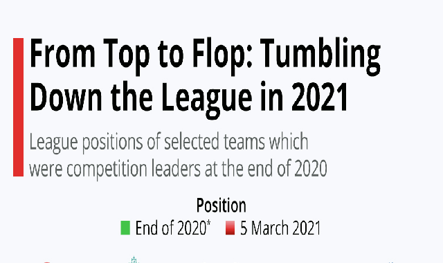 From Top to Flop: Tumbling Down the League in 2021 #infographic