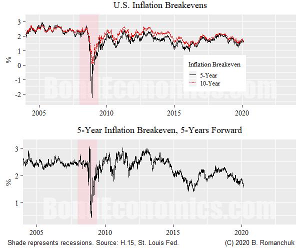 Chart: U.S. Breakeven Inflation