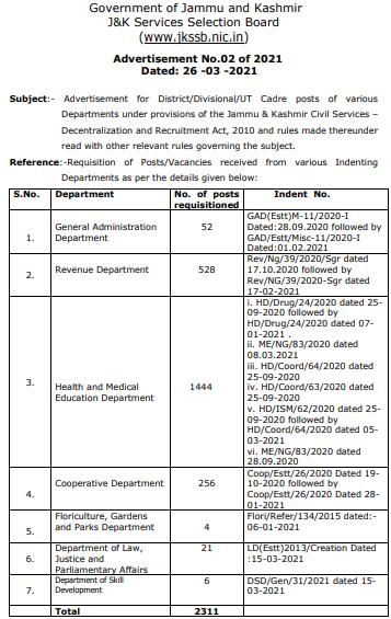 JKSSB Health & Medical Education Department Recruitment 2021 Apply Online