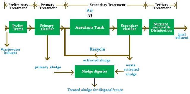 Plant Pengolahan Limbah Industri