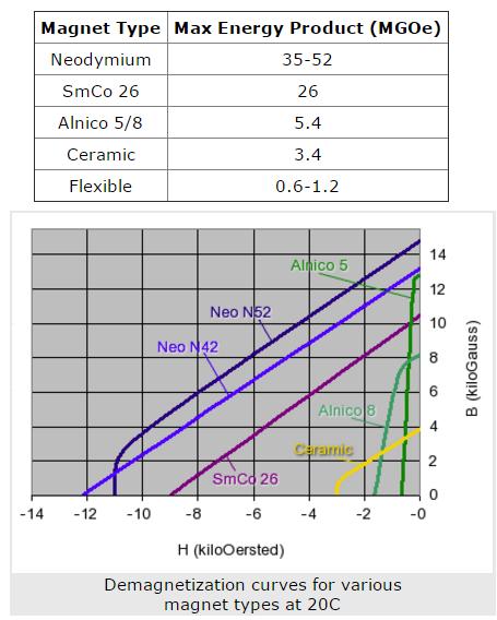 Perbedaan nilai gauss pada jenis permanen magnet
