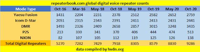 digital voice repeater amateur radio