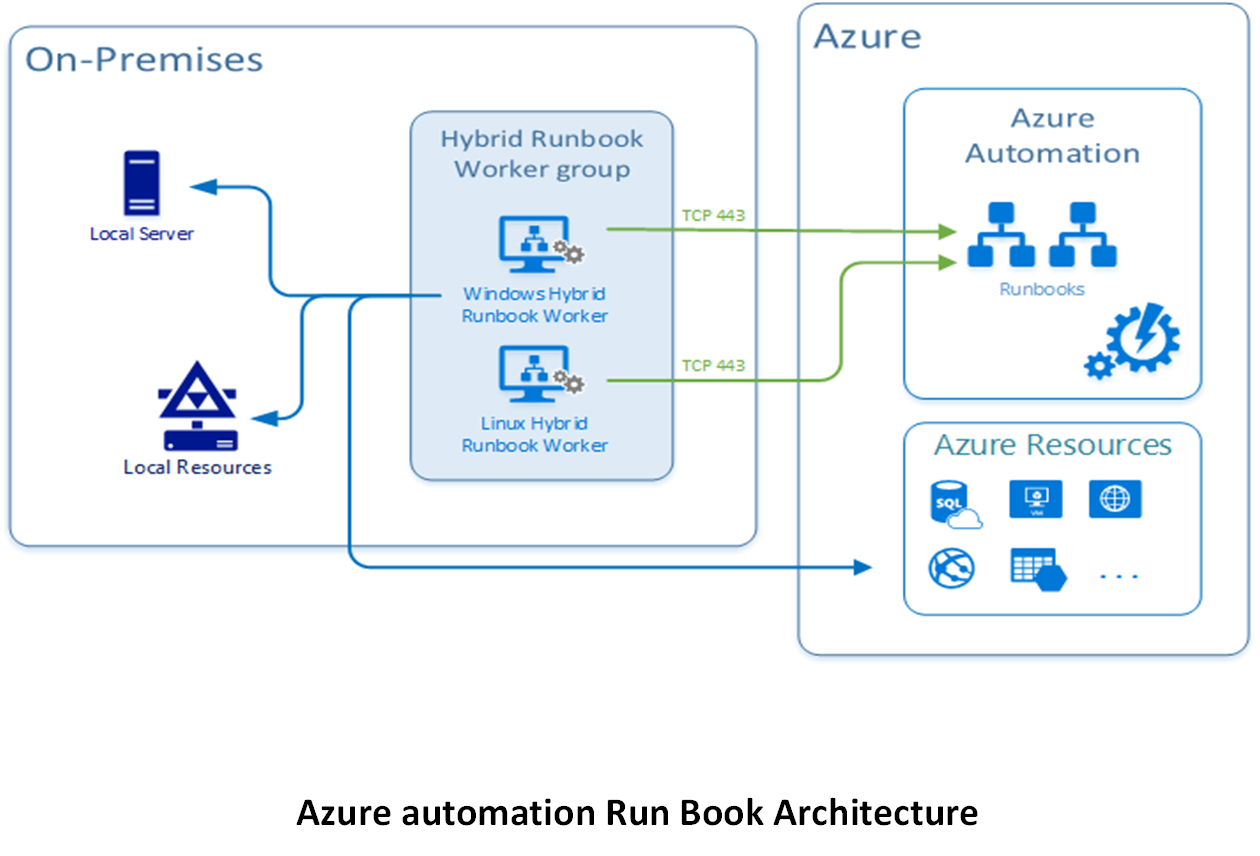 this way the powershell from azure automation can provisioning the on premises site through on premises site creation method here is the architecture of  [ 1260 x 856 Pixel ]