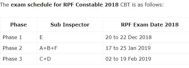 Download RPF Constable Admit Card