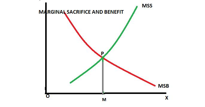 3RD GENERATION ECONOMICS: Theory of Maximum Social Advantage