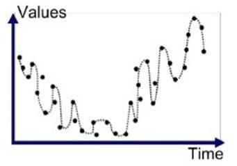 High variance problem
