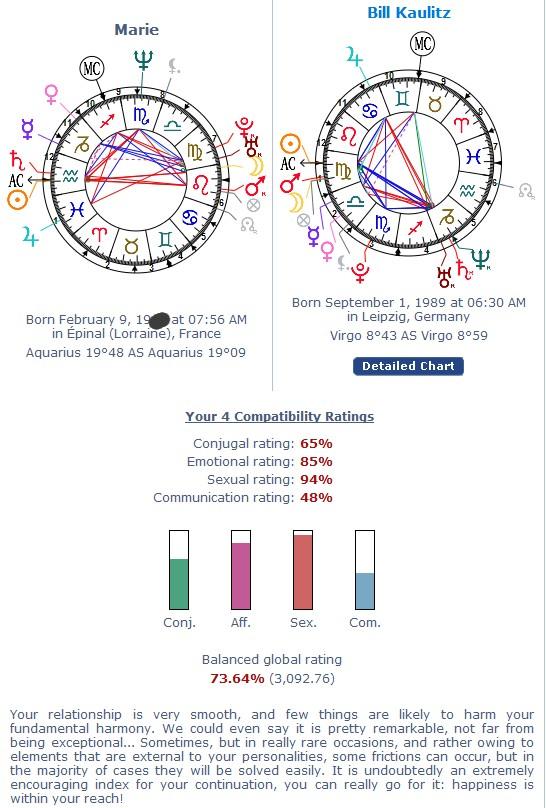 Maries Blog Astrology