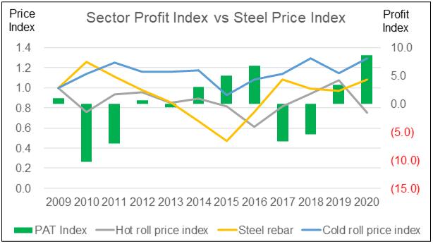 Sector Profit Index vs Steel Price Index