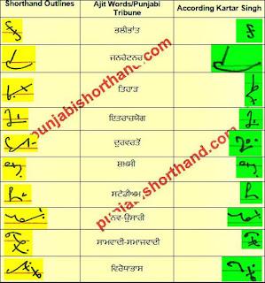 28-february-2021-ajit-tribune-shorthand-outlines