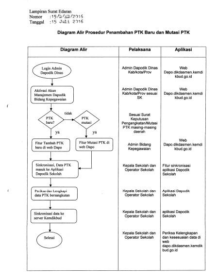 Surat Edaran Dirjen Dikdasmen, Pemutakhiran Dapodik Semester 1 Tahun Pelajaran 2016/2017 Paling Lambat 31 Agustus 2016
