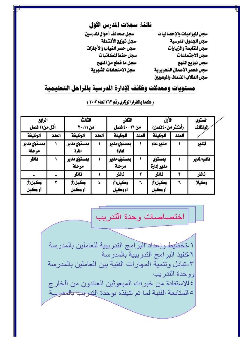 الوصف الوظيفى اختصاصات ومسئوليات الوظائف الاشرافية فى الادارات التعليمية والمدارس _28_2004_021