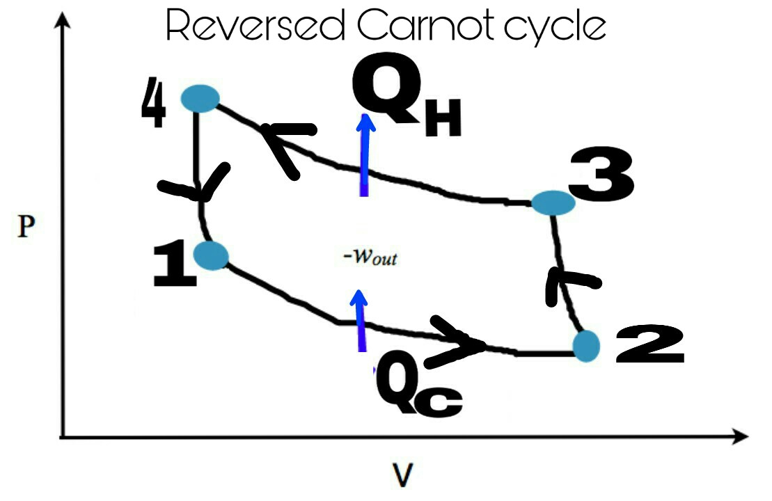 hight resolution of p v diagram of reversed carnot cycle