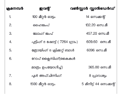 Kerala KDRB Strongroom Guard Recruitment 2019-Travancore Devaswom Board Peon Govt jobs Exam Notification 2019 Physical Tests