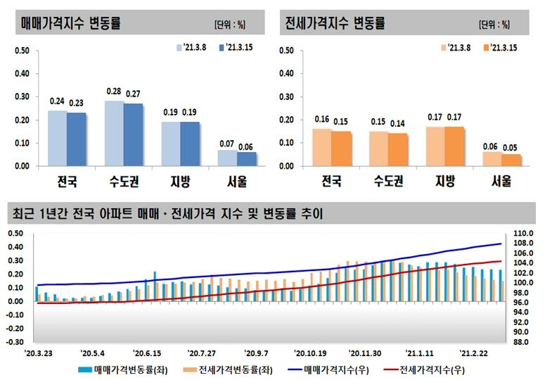 2021년 3월 셋째 주 아파트 가격동향, 매매 0.23% 상승, 전세 0.15% 상승