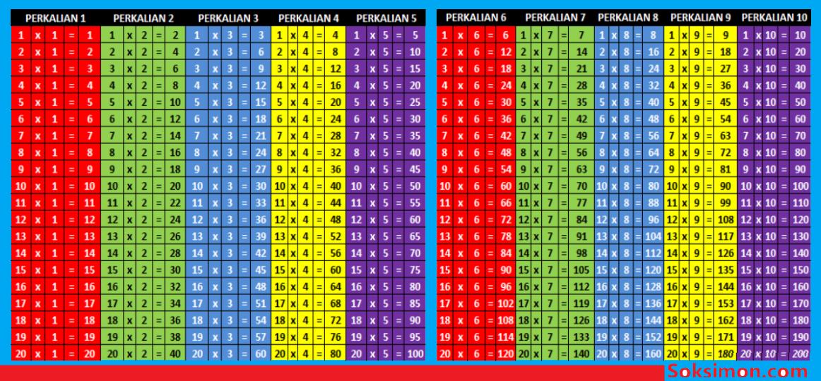 Tabel Perkalian 1 Sampai 10-20 Berwarna