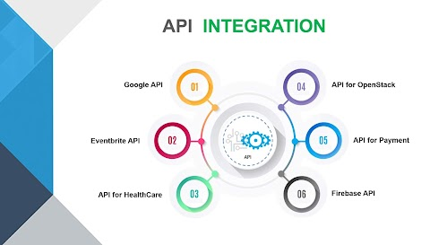 What is API to API integration?