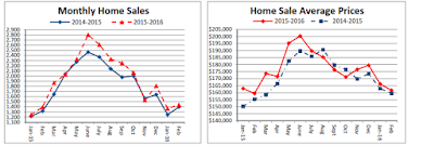 charts - February Home Sales Up 3% over Last Year