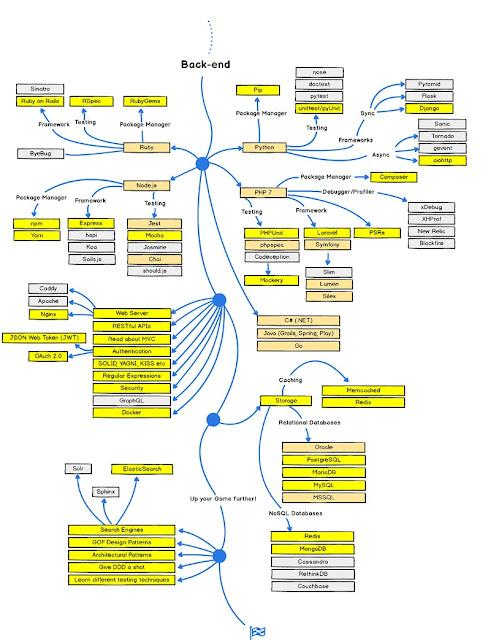 Web Development Roadmap