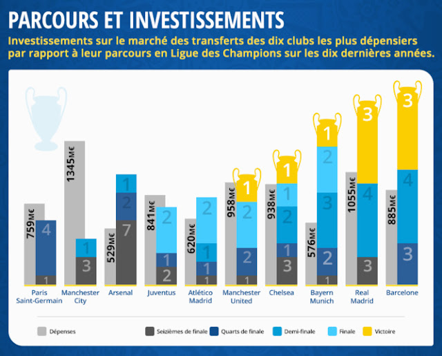 Infographie - La Ligue des Champions