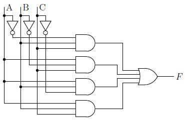 Gambar 2.17: Implementasi fungsi mayoritas dengan dua-level AND-OR. Inverter tidak dihitung sebagai level
