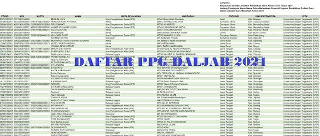 Daftar Penetapan Peserta PPG Daljab Madrasah Tahun 2021