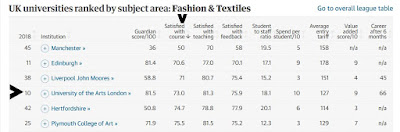 University of the Arts (including London College of Fashion) is fourth worst for student satisfaction with courses about Fashion and Textiles